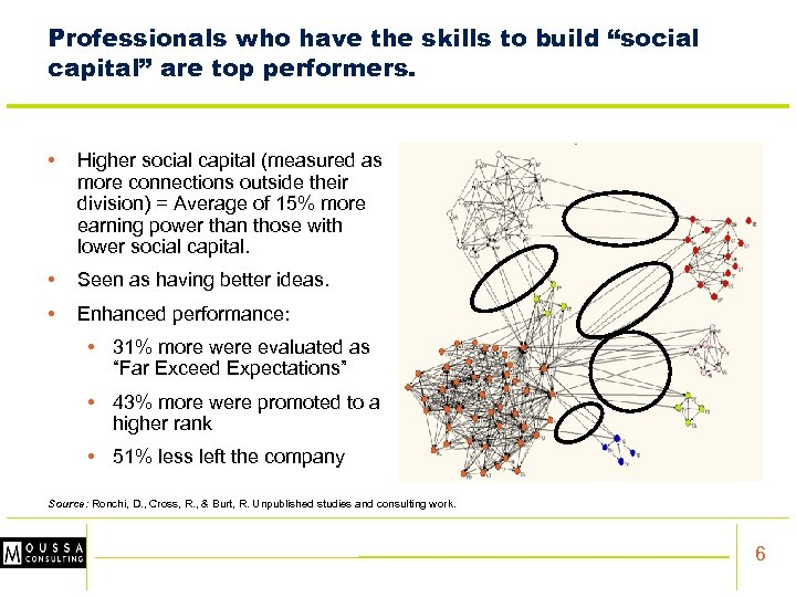 """Professionals who have the skills to build """"social capital"""" are top performers. • Higher"""