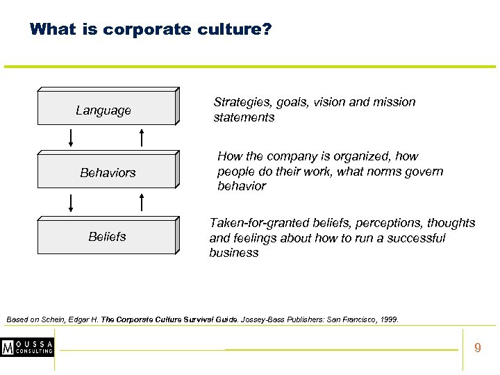 What is corporate culture? Language Behaviors Beliefs Strategies, goals, vision and mission statements How