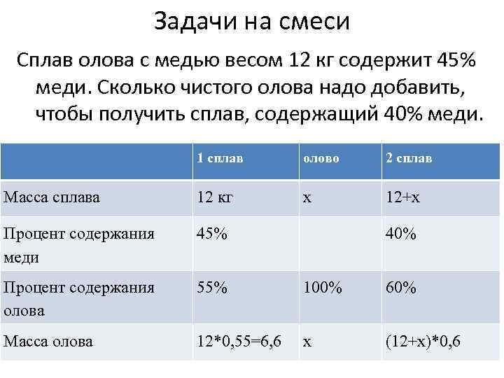Задачи на смеси Сплав олова с медью весом 12 кг содержит 45% меди. Сколько