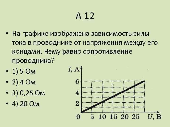 А 12 • На графике изображена зависимость силы тока в проводнике от напряжения между