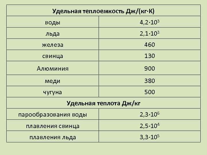 Удельная теплоемкость Дж/(кг∙К) воды 4, 2∙ 103 льда 2, 1∙ 103 железа 460 свинца