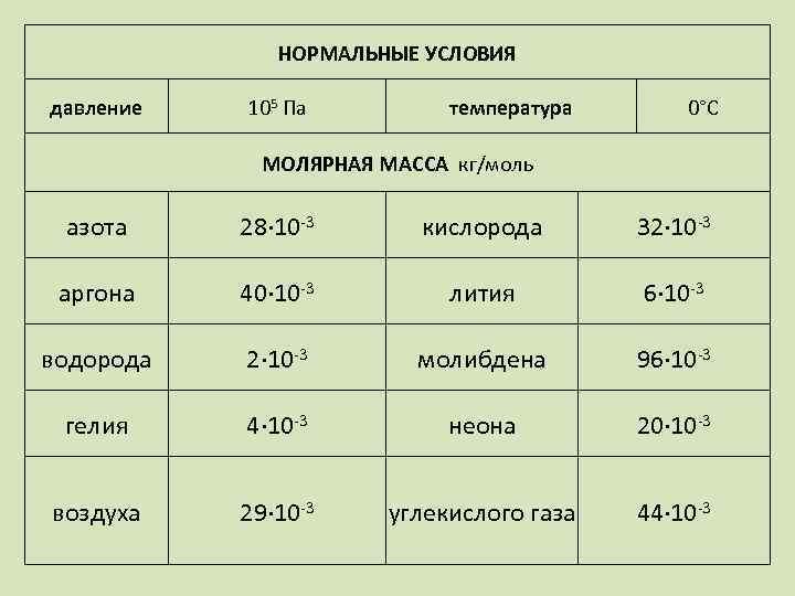 НОРМАЛЬНЫЕ УСЛОВИЯ давление 105 Па температура 0°С МОЛЯРНАЯ МАССА кг/моль азота 28∙ 10 -3