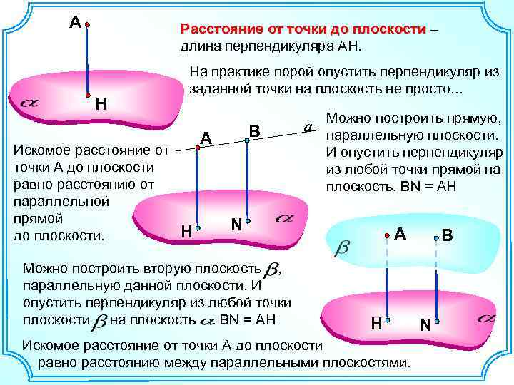 А Расстояние от точки до плоскости – плоскости длина перпендикуляра AH. Н Искомое расстояние