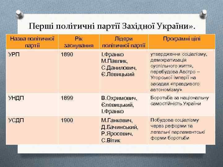 Перші політичні партії Західної України» . Назва політичної партії Рік заснування Лідери політичної партії