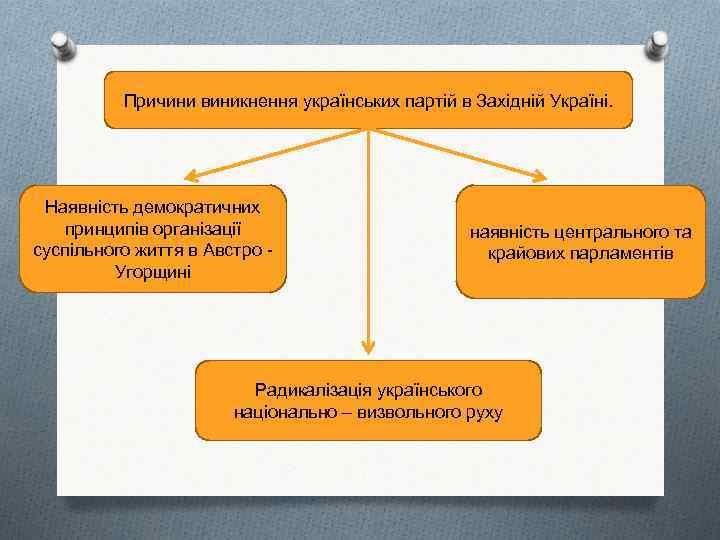 Причини виникнення українських партій в Західній Україні. Наявність демократичних принципів організації суспільного життя в