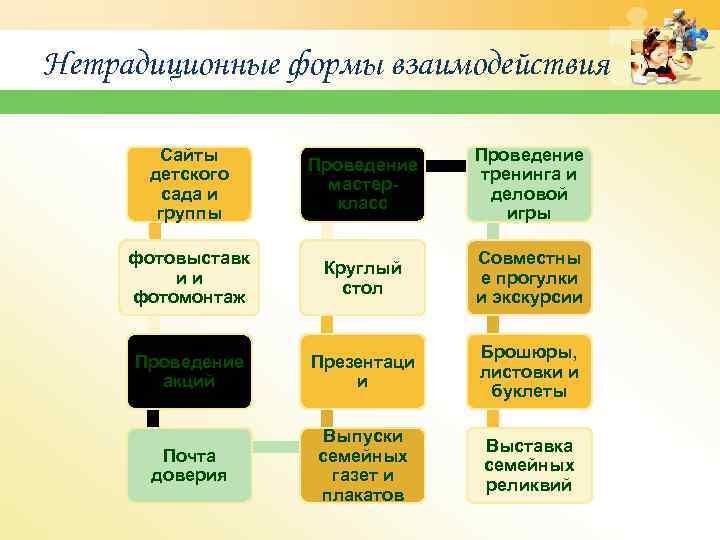 Нетрадиционные формы взаимодействия Сайты детского сада и группы Проведение мастеркласс Проведение тренинга и деловой