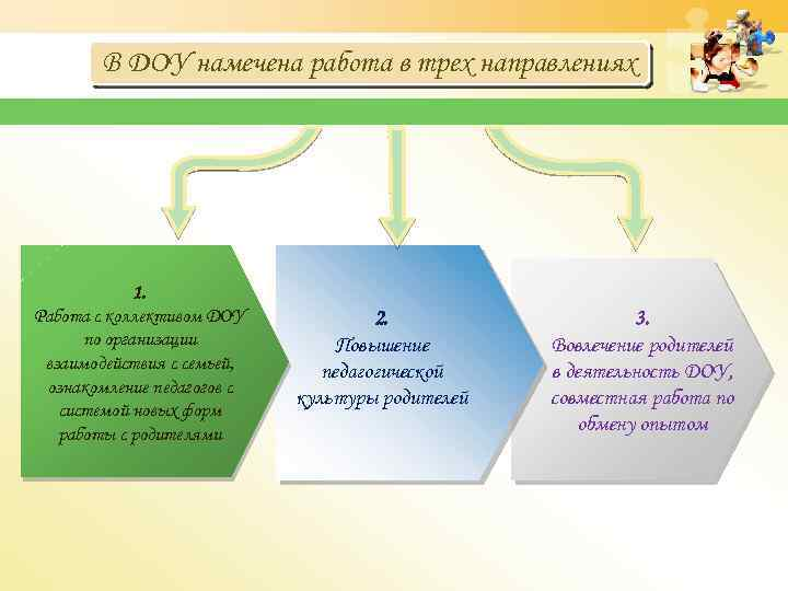 В ДОУ намечена работа в трех направлениях 1. Работа с коллективом ДОУ по организации