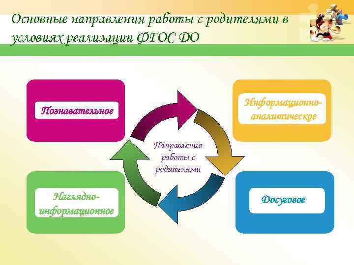Основные направления работы с родителями в условиях реализации ФГОС ДО Информационноаналитическое Познавательное Направления работы