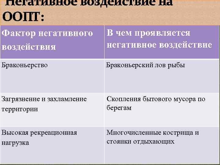 Негативное воздействие на ООПТ: Фактор негативного воздействия В чем проявляется негативное воздействие Браконьерство