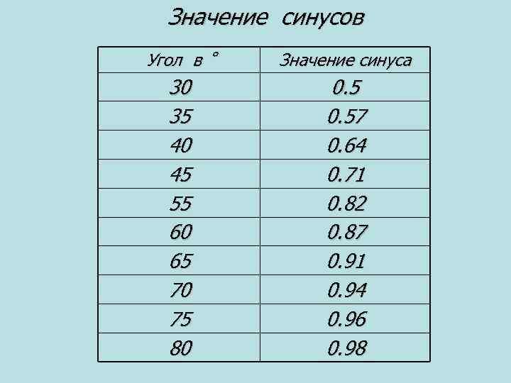 Значение синусов Угол в Значение синуса 30 35 40 45 55 60 65 70