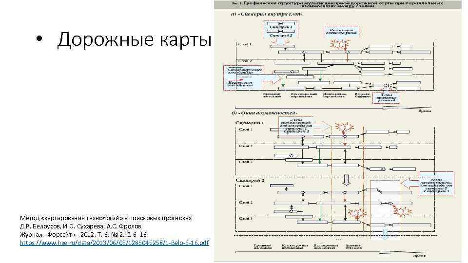 • Дорожные карты Метод «картирования технологий» в поисковых прогнозах Д. Р. Белоусов, И.