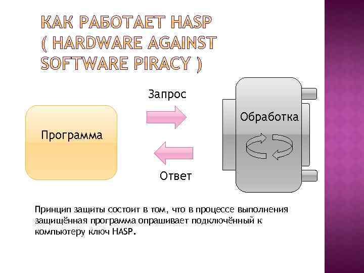 Запрос Обработка Программа Ответ Принцип защиты состоит в том, что в процессе выполнения защищённая