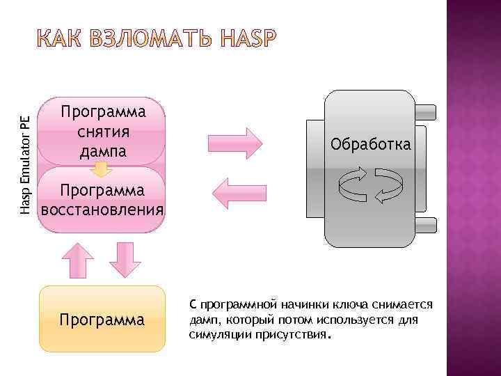 Hasp Emulator PE Программа снятия дампа Обработка Программа восстановления Программа С программной начинки ключа