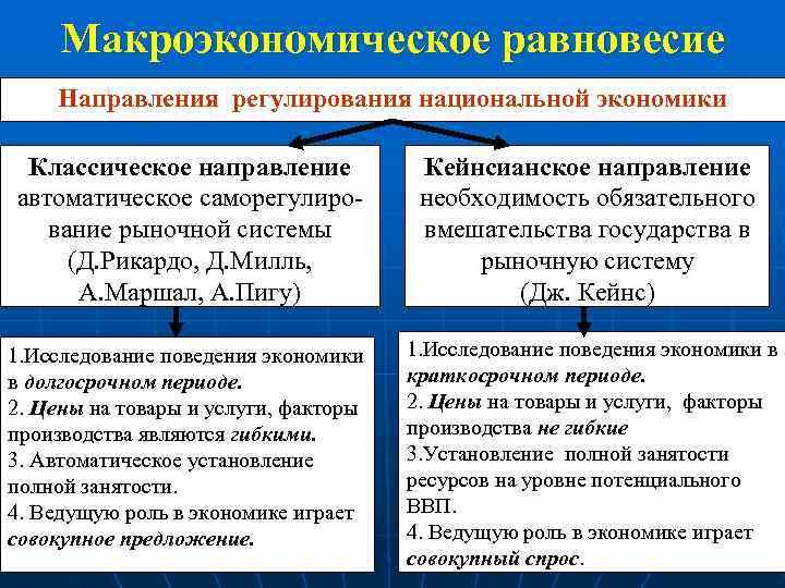 Макроэкономическое равновесие Направления регулирования национальной экономики Классическое направление автоматическое саморегулирование рыночной системы (Д. Рикардо,
