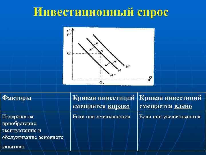 Инвестиционный спрос Факторы Кривая инвестиций смещается вправо смещается влево Издержки на приобретение, эксплуатацию и