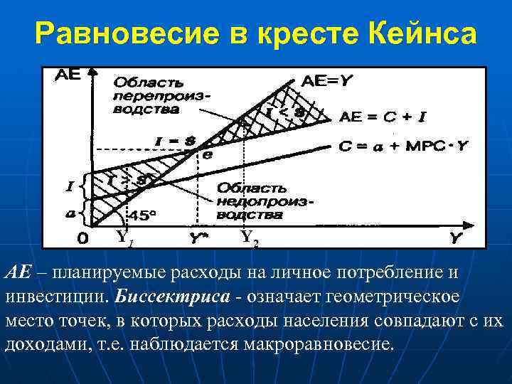 Равновесие в кресте Кейнса Y 1 Y 2 АЕ – планируемые расходы на личное