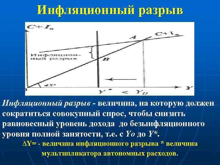 Инфляционный разрыв - величина, на которую должен сократиться совокупный спрос, чтобы снизить равновесный уровень