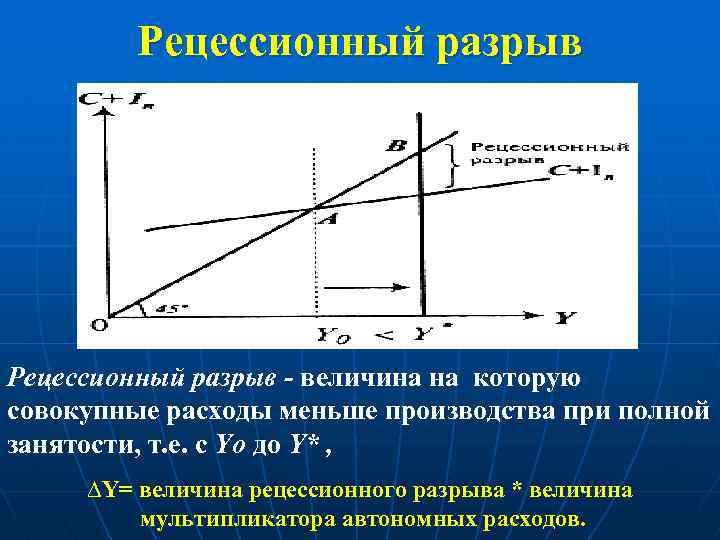 Рецессионный разрыв - величина на которую совокупные расходы меньше производства при полной занятости, т.