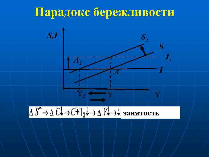 Парадокс бережливости S, I S 1 I 1 A 1 А Y 1 S