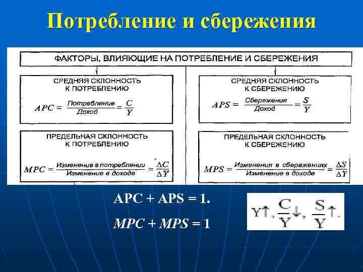 Потребление и сбережения АРС + APS = 1. MРC + MPS = 1