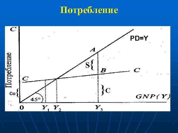 Потребление PD=Y S{ Co { }C