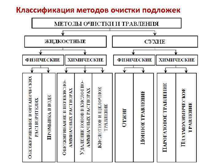 Классификация методов очистки подложек