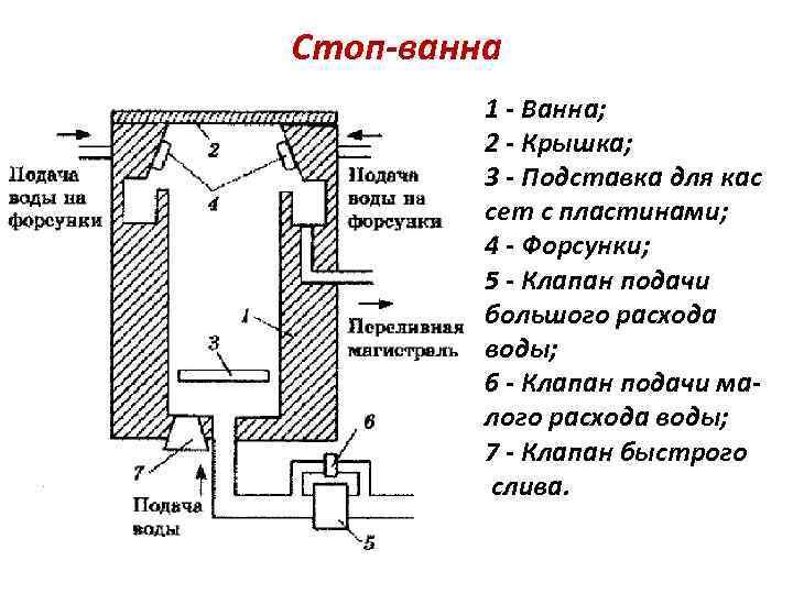 Стоп-ванна 1 - Ванна; 2 - Крышка; 3 - Подставка для кас сет с