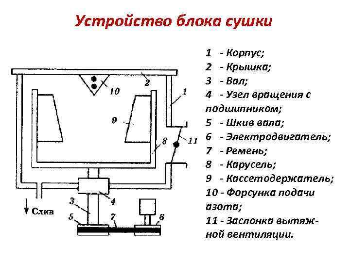 Устройство блока сушки 1 - Корпус; 2 - Крышка; 3 - Вал; 4 -