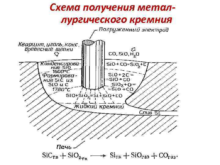 Схема получения металлургического кремния