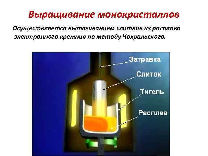 Выращивание монокристаллов Осуществляется вытягиванием слитков из расплава электронного кремния по методу Чохральского.