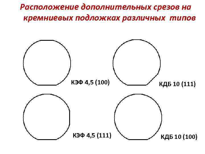 Расположение дополнительных срезов на кремниевых подложках различных типов КЭФ 4, 5 (100) КДБ 10
