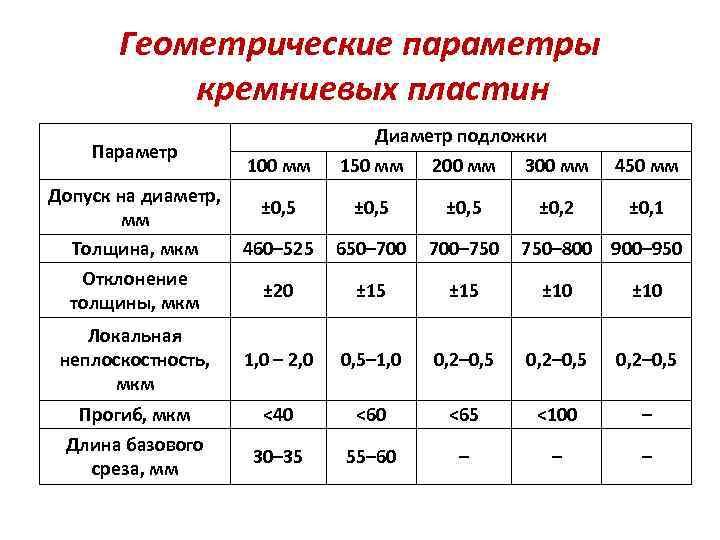 Геометрические параметры кремниевых пластин Параметр 100 мм Диаметр подложки 150 мм 200 мм 300