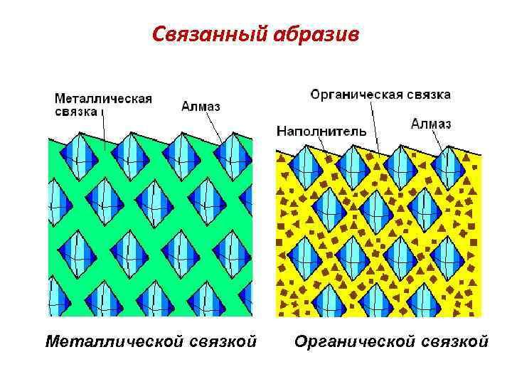 Связанный абразив Металлической связкой Органической связкой