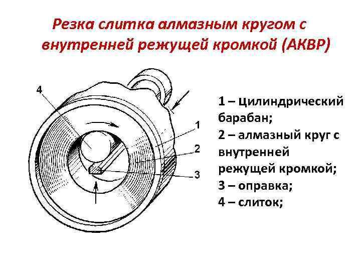 Резка слитка алмазным кругом с внутренней режущей кромкой (АКВР) 1 – цилиндрический барабан; 2