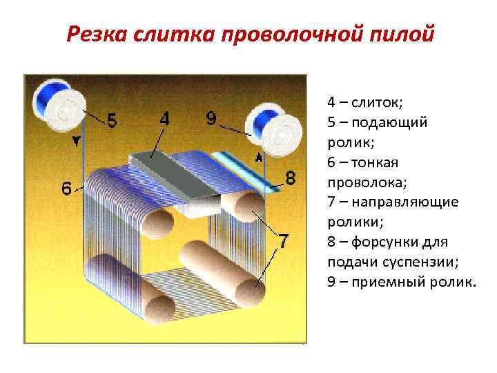 Резка слитка проволочной пилой 4 – слиток; 5 – подающий ролик; 6 – тонкая