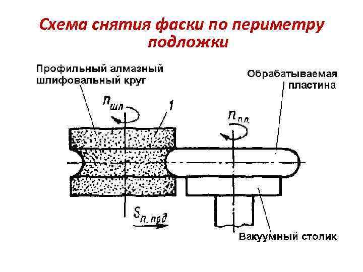 Схема снятия фаски по периметру подложки