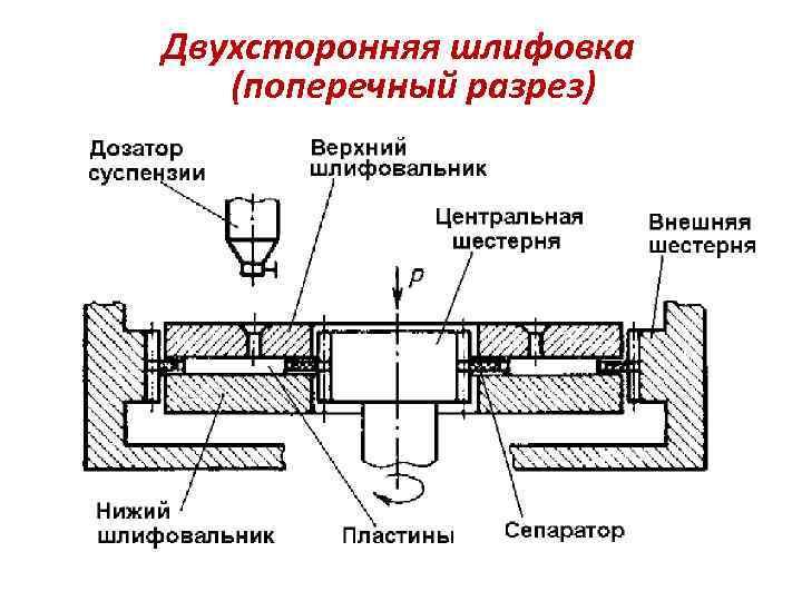 Двухсторонняя шлифовка (поперечный разрез)