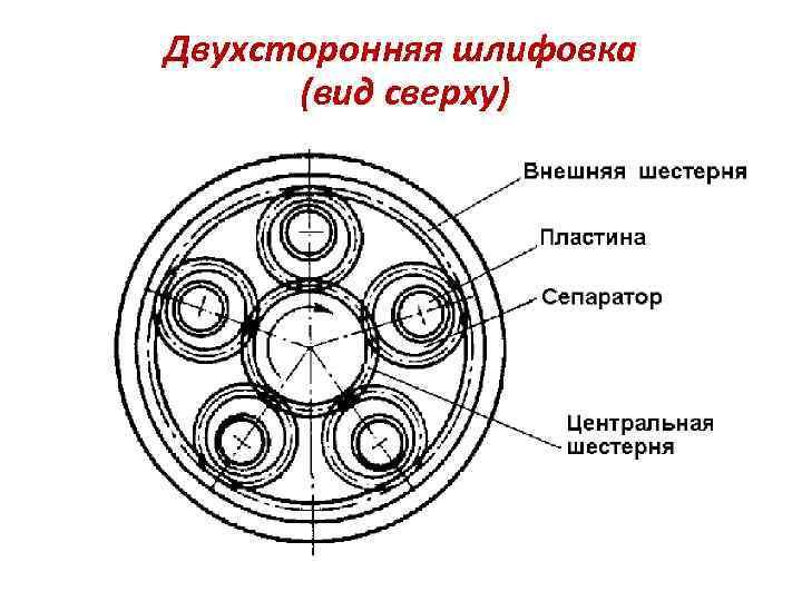 Двухсторонняя шлифовка (вид сверху)