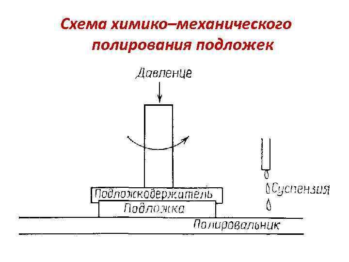 Схема химико–механического полирования подложек