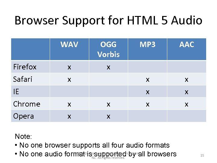 Browser Support for HTML 5 Audio WAV Firefox Safari IE Chrome Opera x x