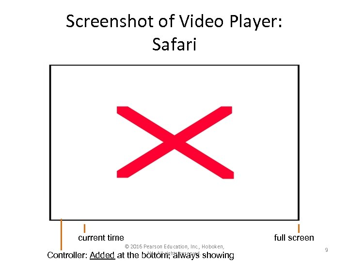 Screenshot of Video Player: Safari current time Controller: Added © 2016 Pearson Education, Inc.