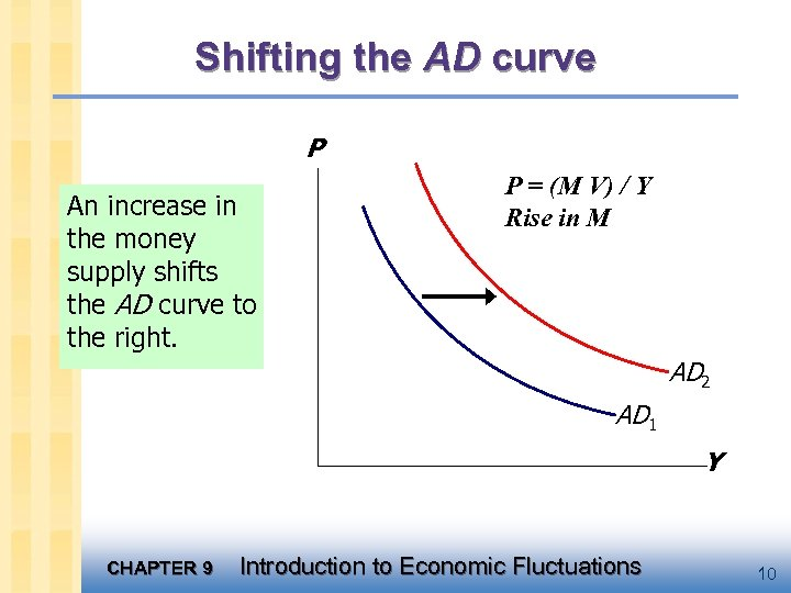 Shifting the AD curve P An increase in the money supply shifts the AD