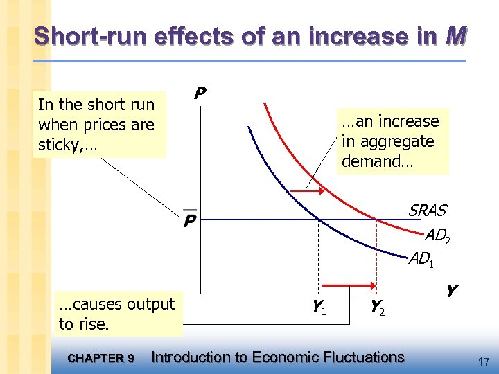 Short-run effects of an increase in M In the short run when prices are