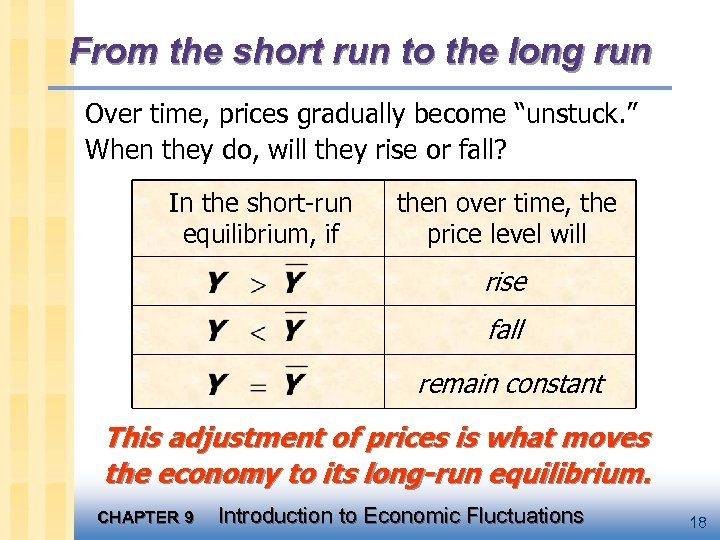 "From the short run to the long run Over time, prices gradually become ""unstuck."