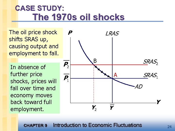 CASE STUDY: The 1970 s oil shocks The oil price shock shifts SRAS up,