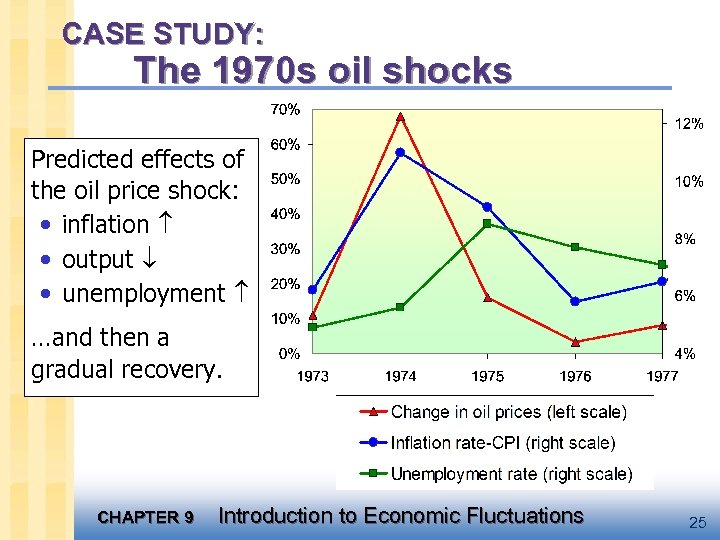 CASE STUDY: The 1970 s oil shocks Predicted effects of the oil price shock:
