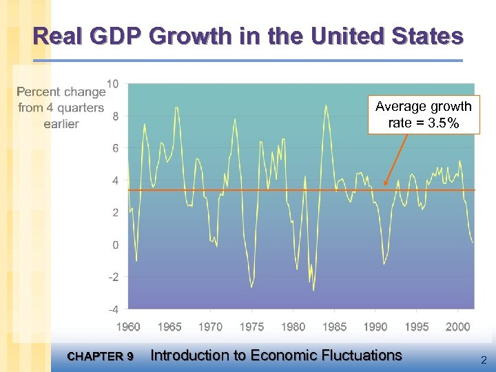 Real GDP Growth in the United States Average growth rate = 3. 5% CHAPTER