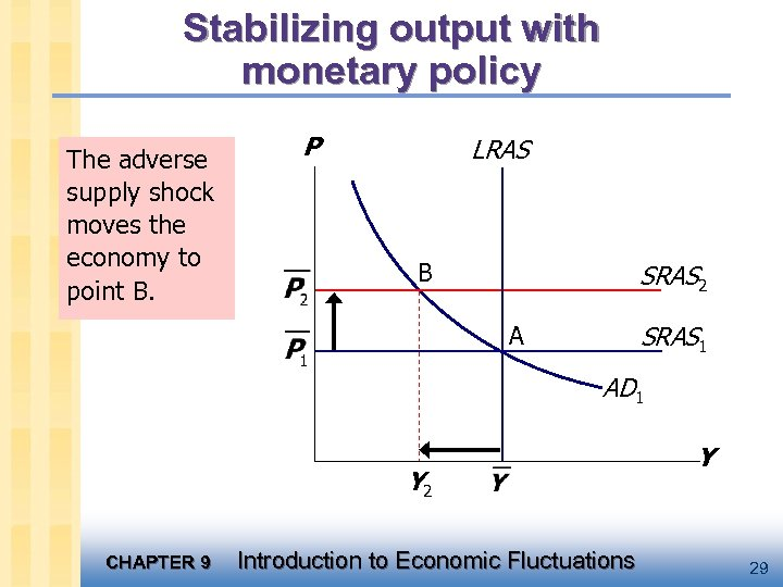 Stabilizing output with monetary policy The adverse supply shock moves the economy to point