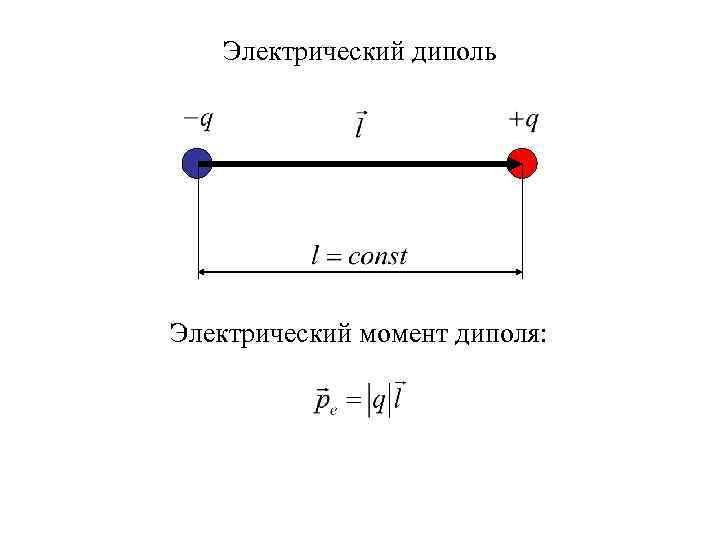 Электрический диполь Электрический момент диполя: