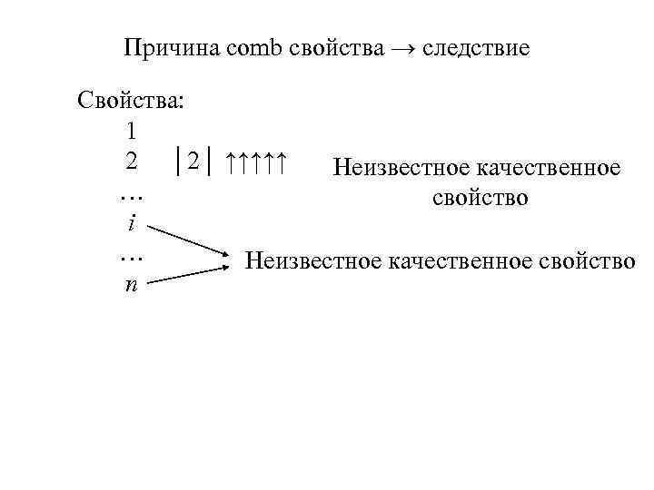 Причина comb свойства → следствие Свойства: 1 2 │2│ ↑↑↑↑↑ Неизвестное качественное … свойство